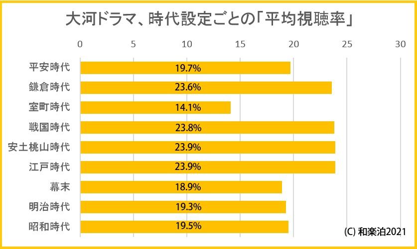 大河ドラマの時代順の視聴率