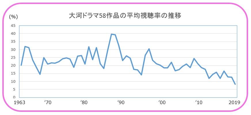 大河ドラマ平均視聴率の推移のグラフ