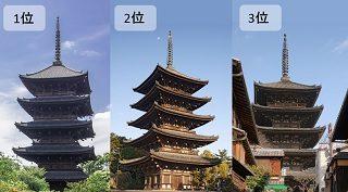 五重塔の高さを比較ランキング