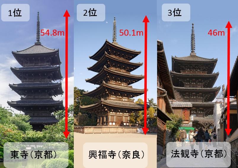 五重塔の高さを比較ランキング結果